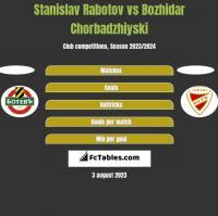 Stanislav Rabotov vs Bozhidar Chorbadzhiyski h2h player stats