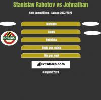 Stanislav Rabotov vs Johnathan h2h player stats