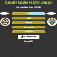 Stanislav Rabotov vs Kevin Jansson h2h player stats