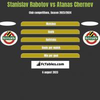Stanislav Rabotov vs Atanas Chernev h2h player stats