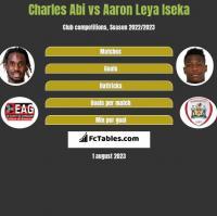 Charles Abi vs Aaron Leya Iseka h2h player stats