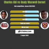 Charles Abi vs Gnaly Maxwell Cornet h2h player stats