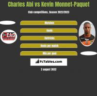Charles Abi vs Kevin Monnet-Paquet h2h player stats