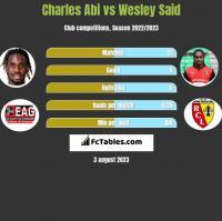 Charles Abi vs Wesley Said h2h player stats