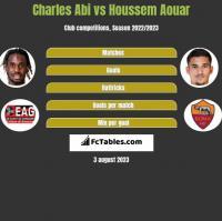 Charles Abi vs Houssem Aouar h2h player stats