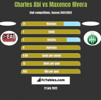 Charles Abi vs Maxence Rivera h2h player stats