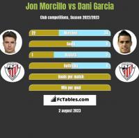 Jon Morcillo vs Dani Garcia h2h player stats