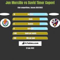 Jon Morcillo vs David Timor Copovi h2h player stats