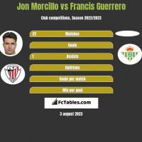 Jon Morcillo vs Francis Guerrero h2h player stats