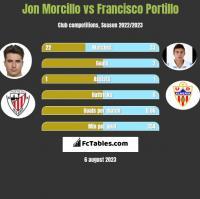 Jon Morcillo vs Francisco Portillo h2h player stats