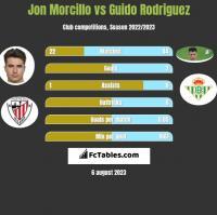 Jon Morcillo vs Guido Rodriguez h2h player stats