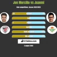 Jon Morcillo vs Juanmi h2h player stats