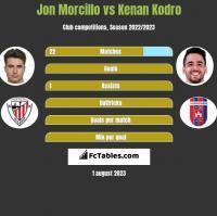 Jon Morcillo vs Kenan Kodro h2h player stats
