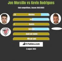 Jon Morcillo vs Kevin Rodrigues h2h player stats
