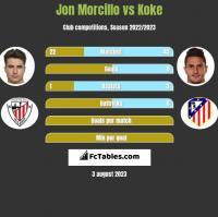 Jon Morcillo vs Koke h2h player stats