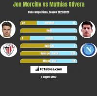 Jon Morcillo vs Mathias Olivera h2h player stats