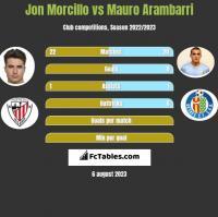 Jon Morcillo vs Mauro Arambarri h2h player stats