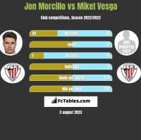 Jon Morcillo vs Mikel Vesga h2h player stats