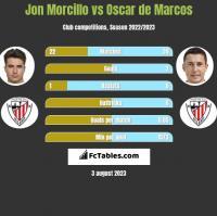 Jon Morcillo vs Oscar de Marcos h2h player stats