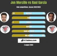 Jon Morcillo vs Raul Garcia h2h player stats
