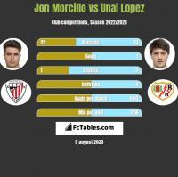 Jon Morcillo vs Unai Lopez h2h player stats