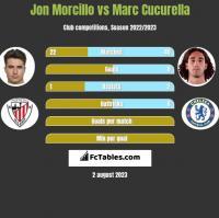 Jon Morcillo vs Marc Cucurella h2h player stats