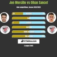 Jon Morcillo vs Oihan Sancet h2h player stats