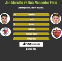 Jon Morcillo vs Unai Vencedor Paris h2h player stats