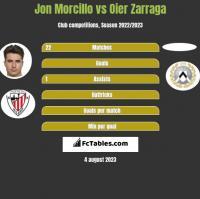 Jon Morcillo vs Oier Zarraga h2h player stats