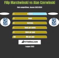 Filip Marchwinski vs Alan Czerwinski h2h player stats