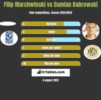 Filip Marchwinski vs Damian Dabrowski h2h player stats