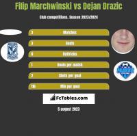 Filip Marchwinski vs Dejan Drazic h2h player stats