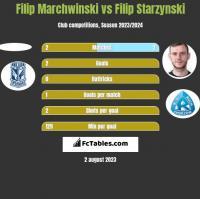 Filip Marchwinski vs Filip Starzynski h2h player stats
