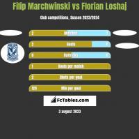Filip Marchwinski vs Florian Loshaj h2h player stats