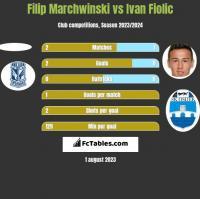 Filip Marchwinski vs Ivan Fiolic h2h player stats