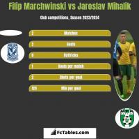 Filip Marchwinski vs Jaroslav Mihalik h2h player stats