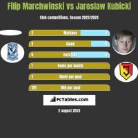 Filip Marchwinski vs Jarosław Kubicki h2h player stats