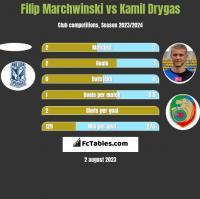 Filip Marchwinski vs Kamil Drygas h2h player stats