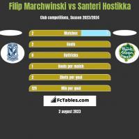Filip Marchwinski vs Santeri Hostikka h2h player stats