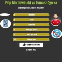 Filip Marchwinski vs Tomasz Cywka h2h player stats