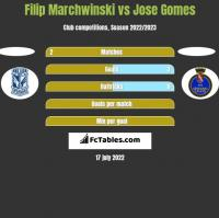 Filip Marchwinski vs Jose Gomes h2h player stats