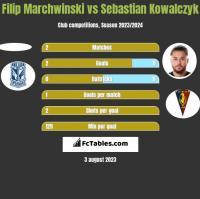 Filip Marchwinski vs Sebastian Kowalczyk h2h player stats