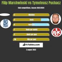 Filip Marchwinski vs Tymoteusz Puchacz h2h player stats