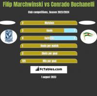 Filip Marchwinski vs Conrado Buchanelli h2h player stats