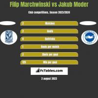 Filip Marchwinski vs Jakub Moder h2h player stats