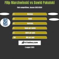 Filip Marchwinski vs Dawid Pakulski h2h player stats