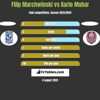 Filip Marchwinski vs Karlo Muhar h2h player stats