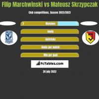 Filip Marchwinski vs Mateusz Skrzypczak h2h player stats