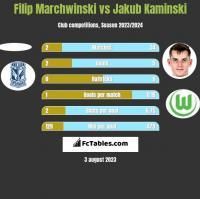 Filip Marchwinski vs Jakub Kaminski h2h player stats