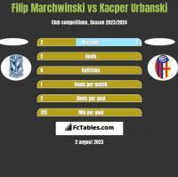 Filip Marchwinski vs Kacper Urbanski h2h player stats